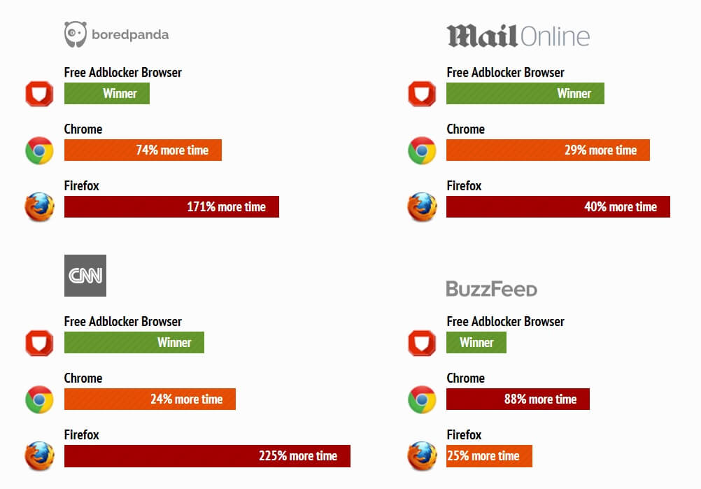 سرعت سرعت سایت ها با مرورگر حذف تبلیغات